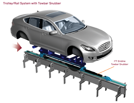 Tow Bar Snubbers for Automotve Trolley Systems